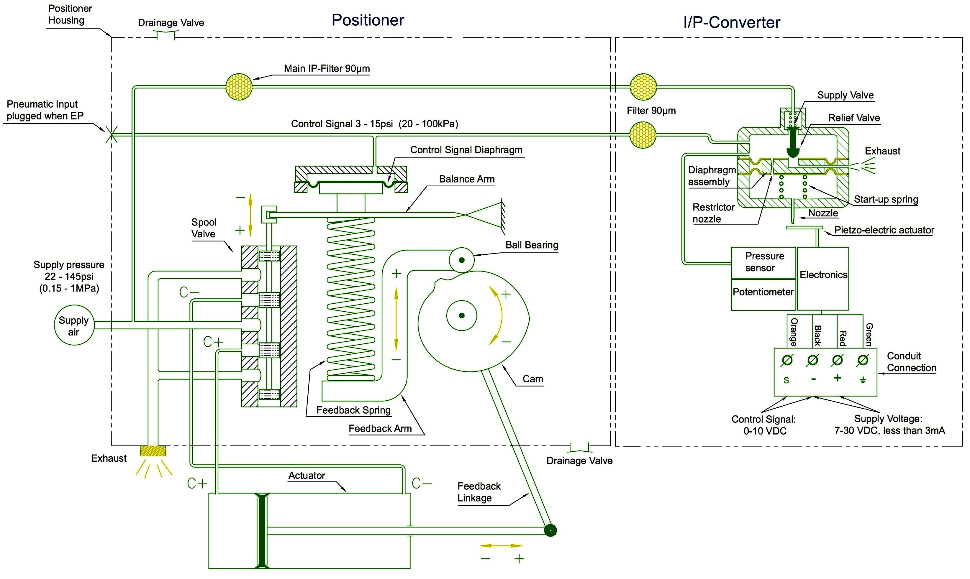 Electropneumatic Valve Positioner Schematic & Principle • VRCValve Related Controls