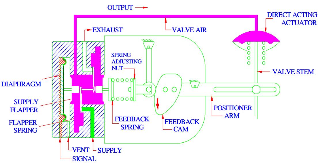Pneumatic Valve Positioner Working Principle • VRC
